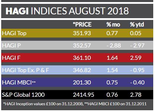 HAGI Chart August